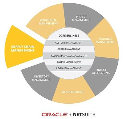 NetSuite for supply chain management.jpg